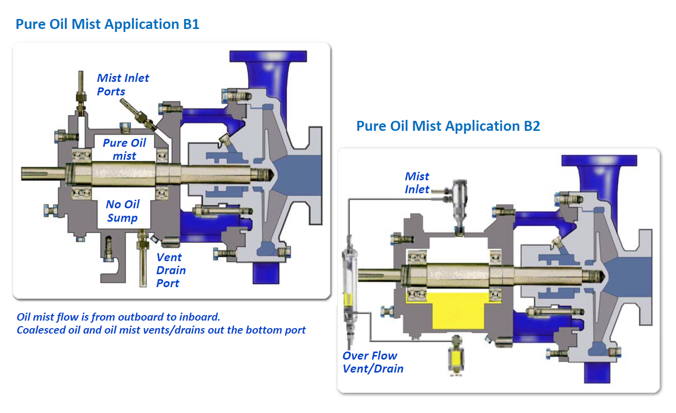 Oil Mist System for Oil Refinery